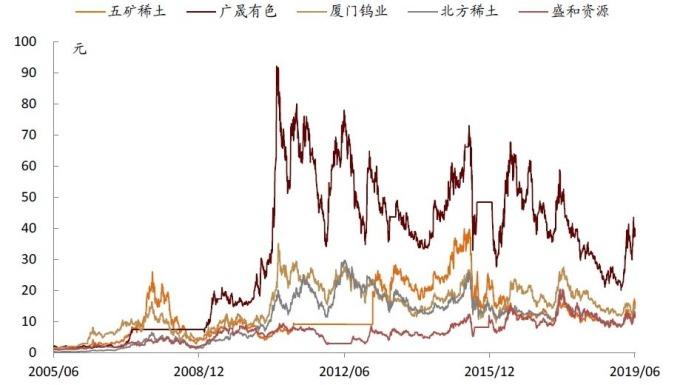 (資料來源:wind)重要稀土公司股價表現