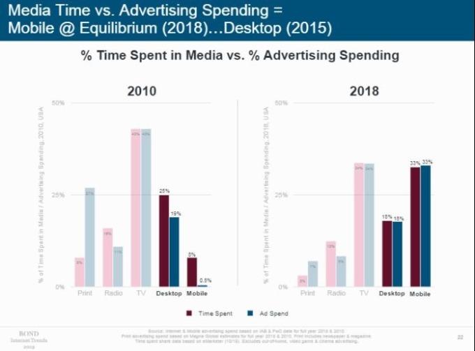 數位媒體使用時間增加 (圖片: BOND)