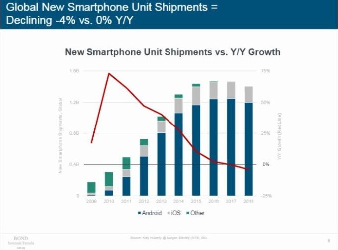 全球手機出貨量下滑 (圖片: BOND)