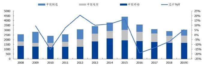 (資料來源:國盛證券)三大電信商今年合計資本支出只成長約5%