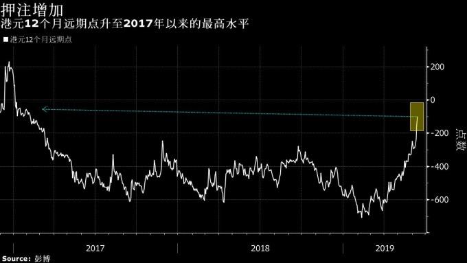 港元 12 個月遠期點 圖片來源:Bloomberg