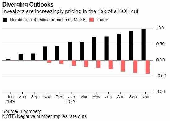黑:5/6 市場預測 BOE 的升息碼數 紅:5/11 市場預測 BOE 的升息碼數 圖片來源:Bloomberg