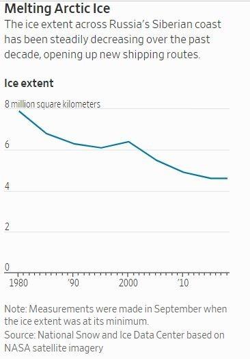 西伯利亞海域冰層覆蓋率逐年減少 (圖: 華爾街日報)