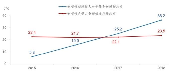 (資料來源:廣發證券) 近年來中國地方專項債融資規模及比重有所提升