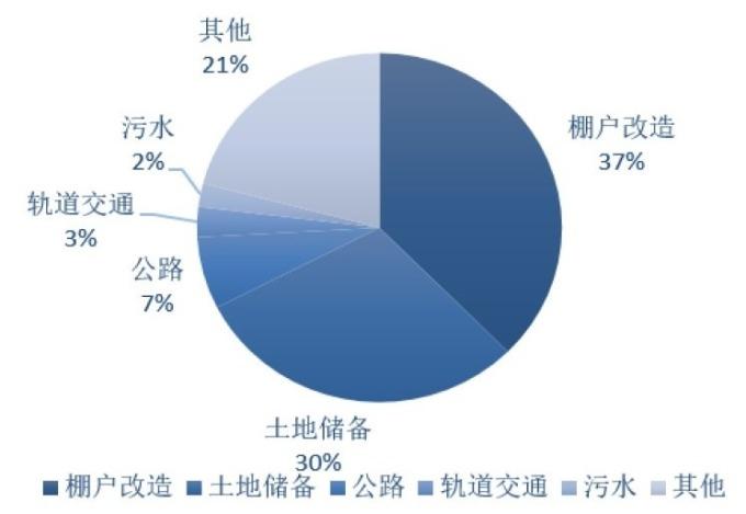 (資料來源:中國華創證券)今年1~5月專項債投資結構