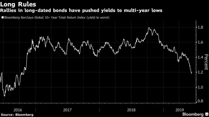 美國長債綜合殖利率重回到川普當選美國總統前兩周的低檔區。(來源:Bloomberg)