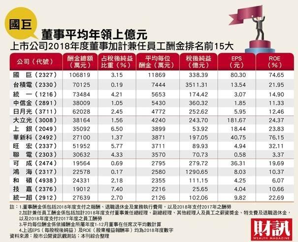 國巨董事平均年領上億元。(圖表摘自財訊)