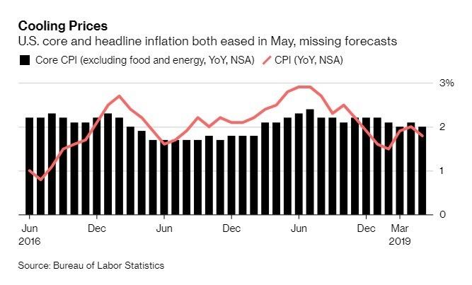 美國5月CPI年增率為1.8%。(圖:翻攝自彭博)