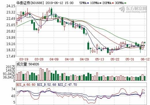 圖: 東方財富網, 華泰證券日線走勢
