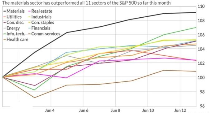 6月份美國原物料類股在11大類股中表現突出 (來源: MarketWatch)