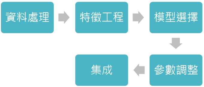 資料來源:「鉅亨買基金」整理,資料日期: 2019/6/12。