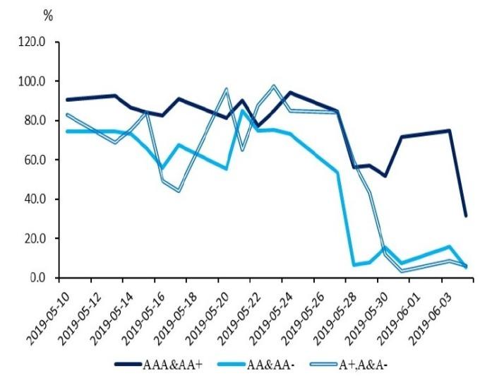 (資料來源: wind) 低評等 NCD 發行成功率明顯下滑