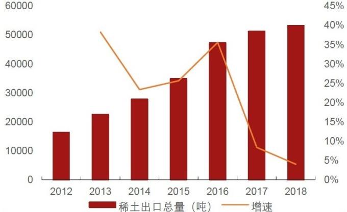 (資料來源: 中國稀土協會) 近 7 年中國稀土出口數量