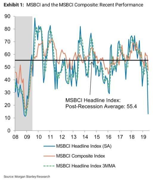 摩根史坦利商業情況指數 (來源: Morgan Stanley, ETF Daily News)