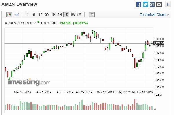 亞馬遜股價走勢圖(圖:Investing)
