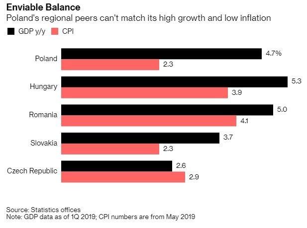 波蘭的高成長與低通膨 (圖表取自彭博)