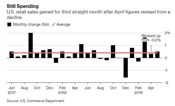 美國 5 月零售銷售月增 0.5%。(圖:翻攝自彭博)