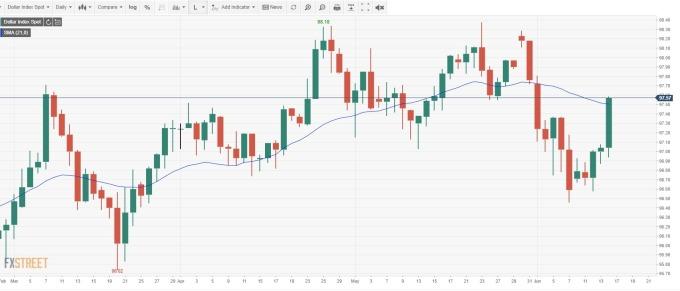 美元指數日線 (來源:FXSTREET)