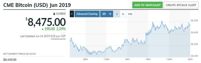 14日比特幣6月交割期貨價格走勢 (來源:Market Watch)