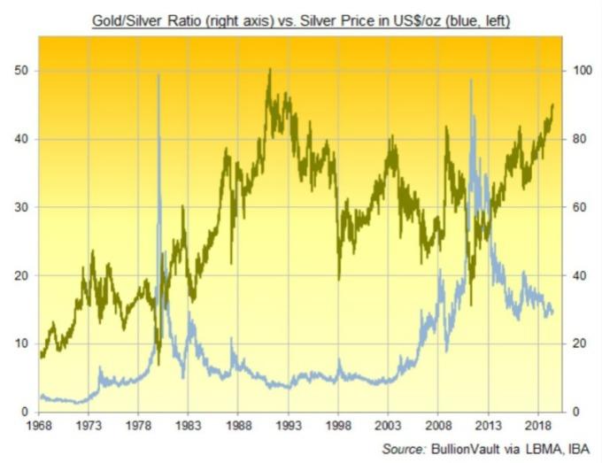 歷年黃金/白銀比率。(圖片:翻攝)