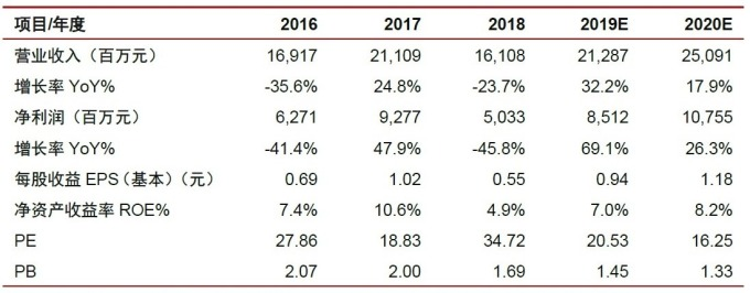 (圖: 中國中信證券) 中國中信證券預測華泰證券營運情況