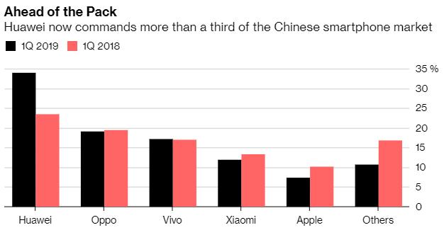 華為在中國手機市場的市佔率 (圖片:彭博社)