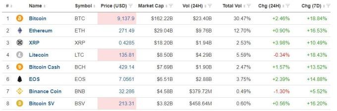 主要加密貨幣價格(圖表取自investing.com)