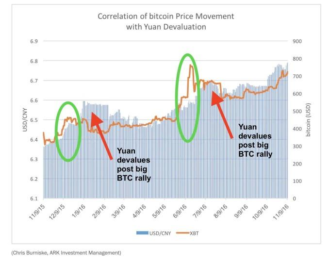 人民幣貶值有利比特幣上揚(圖表取自CCN.com)