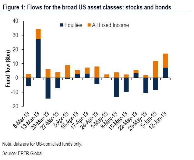 股債市資金變化(圖表取自Market Watch)