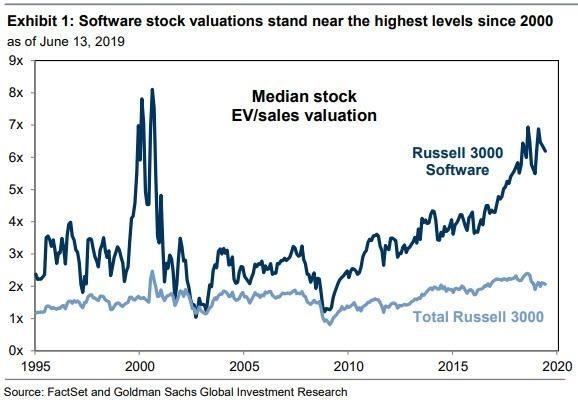 估值接近重回2000年高圖(圖表取自Zero Hedge)