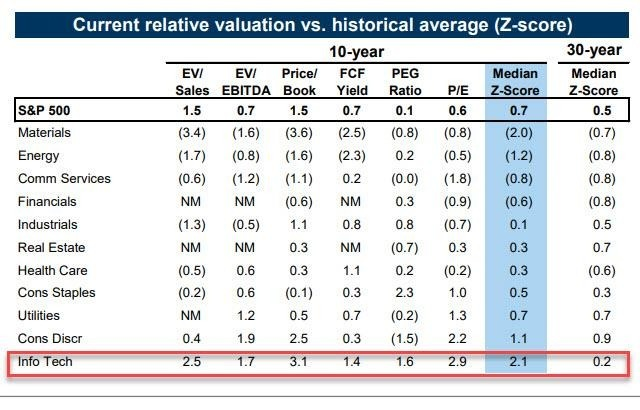 科技股較歷史均值高出逾2個標準差(圖表取自Zero Hedge)