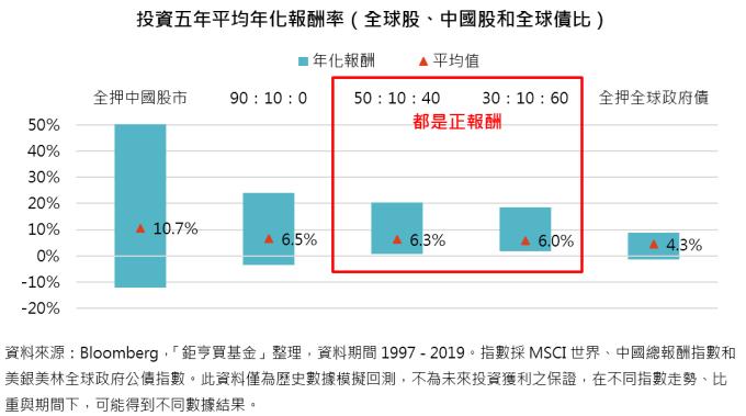 資料來源:Bloomberg,「鉅亨買基金」整理,資料期間 1997 - 2019。指數採 MSCI 世界、中國總報酬指數和美銀美林全球政府公債指數。此資料僅為歷史數據模擬回測,不為未來投資獲利之保證,在不同指數走勢、比重與期間下,可能得到不同數據結果。