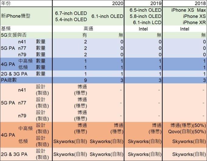 資料來源:天風證券,鉅亨網製表