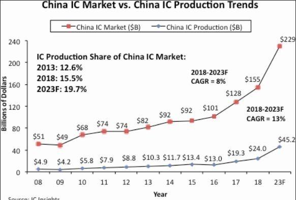 中國的 IC 市場與中國的 IC 產量,可看出 2018 年中國 IC 銷售額達到了 1550 億美元 (圖片: IC Insights)