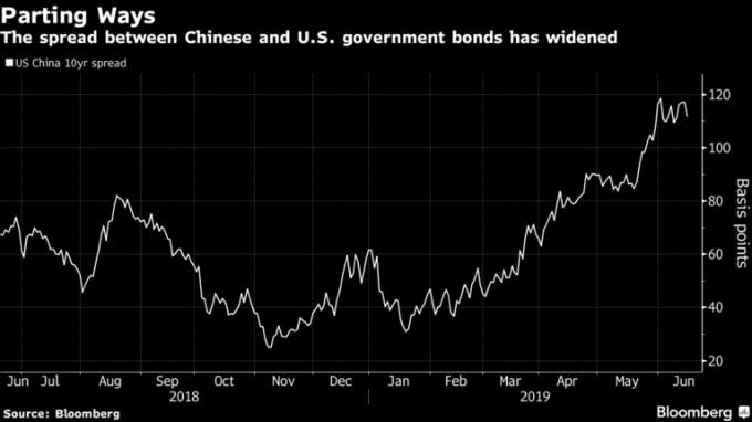 中美 10 年期公債利差擴大到 110 個基點之上。(來源:Bloomberg)