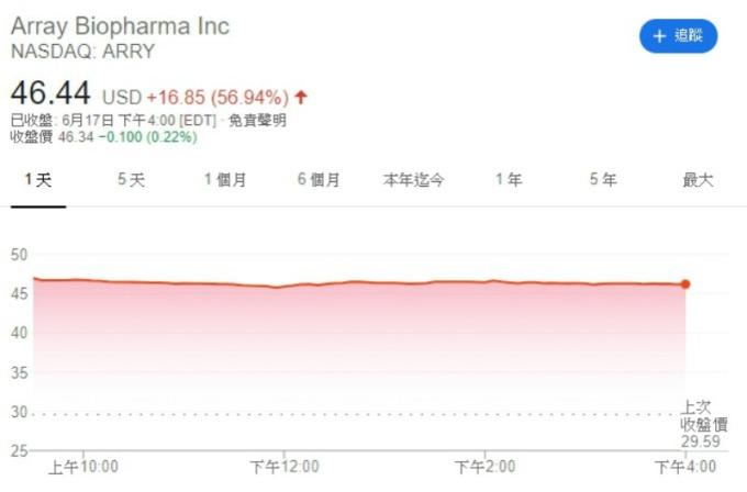 Array Biopharma 股價走勢圖。
