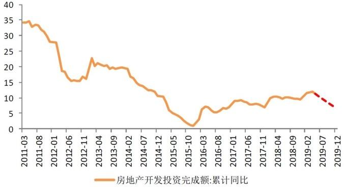 (圖: 天風證券) 下半年房地產開發投資成長預估開始下滑