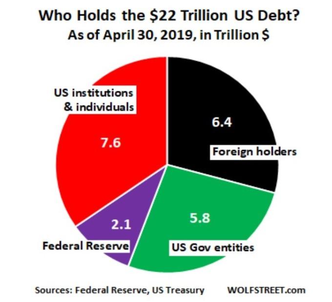 美債持有者分布 (來源: WOLFSTREET)
