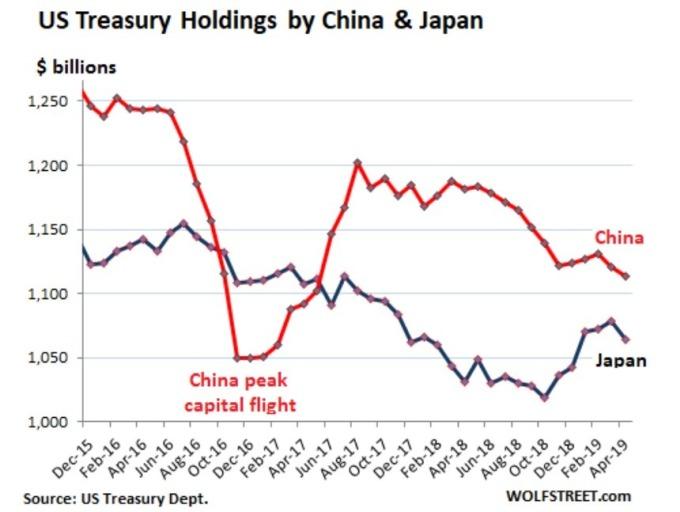中國與日本持有美債量 (來源: WOLFSTREET)