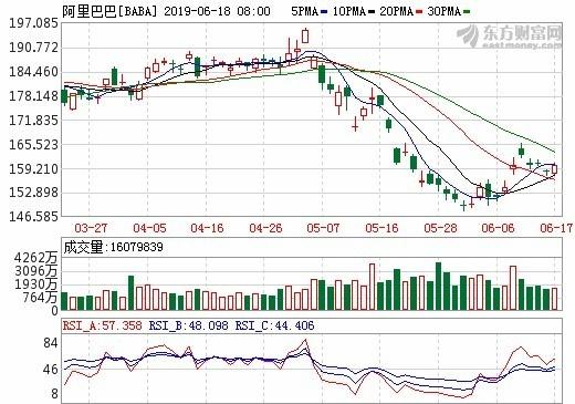 圖: 東方財富網, 阿里巴巴股價日線走勢
