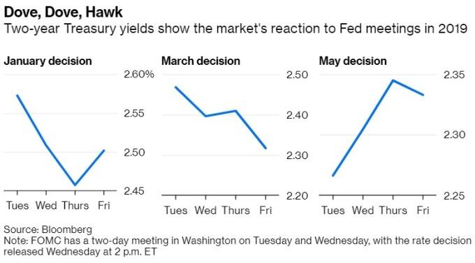 2年期美債殖利率在今年1月、3月、5月利率決議後之表現 圖片:Bloomberg
