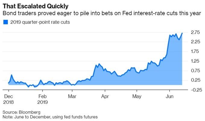 市場正在大舉對賭Fed降息 圖片:Bloomberg