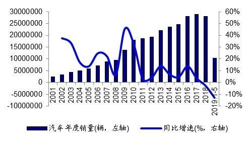 資料來源: 中國汽車協會