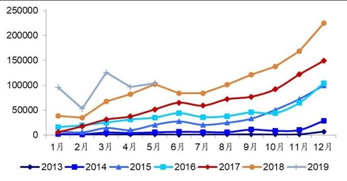 (資料來源: 中國汽車協會) 新能源車銷售情況 (單位: 輛)