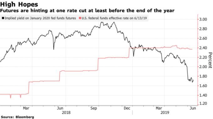 期貨交易商預期今年底前聯準會至少降息一次。(來源:Bloomberg)