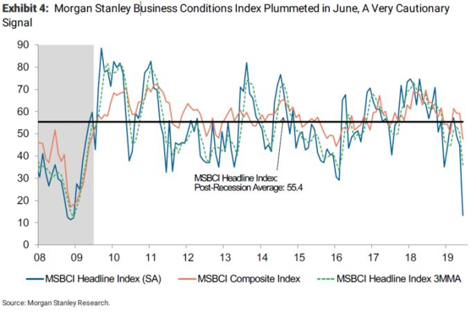 摩根士丹利 6 月商業景氣指數來到金融風暴以來新低。(來源:Bloomberg)