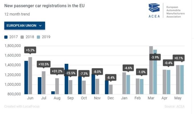 5 月歐盟新車掛牌數微幅增加。(圖:翻攝自 ACEA 官網)