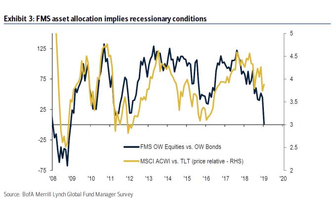 基金經理對全球股市的看空情緒濃厚。(圖:翻攝自彭博)