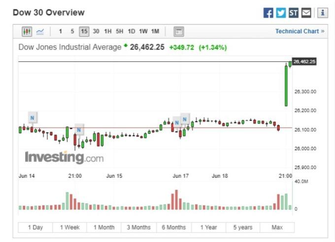 道瓊指數週二應聲大漲逾 300 點 (圖片:Investing)