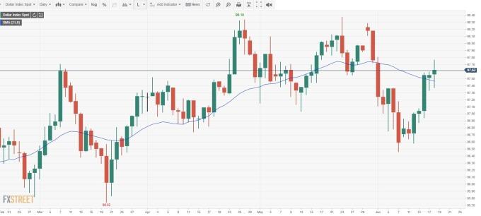 美元指數日線 (來源: FXSTREET)